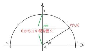 単位円y座標