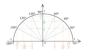 特別角単位円2