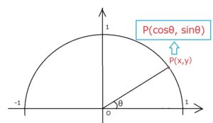 単位円 点Pの意味