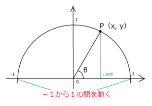 単位円コサイン範囲