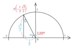 120°単位円2