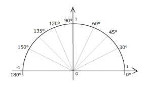 特別角単位円